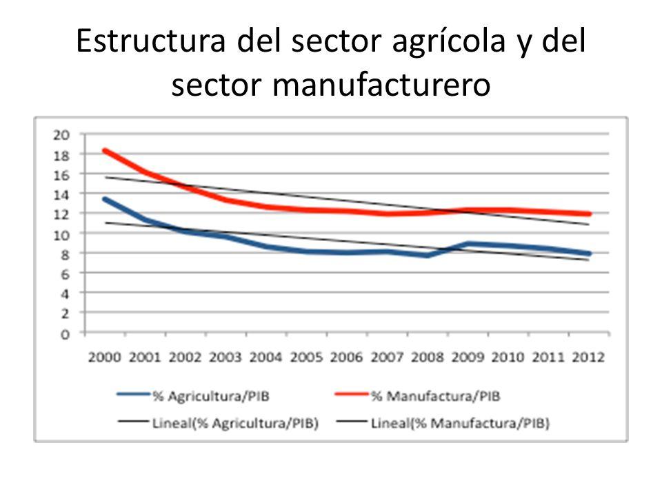 Estructura del sector agrícola y del sector manufacturero