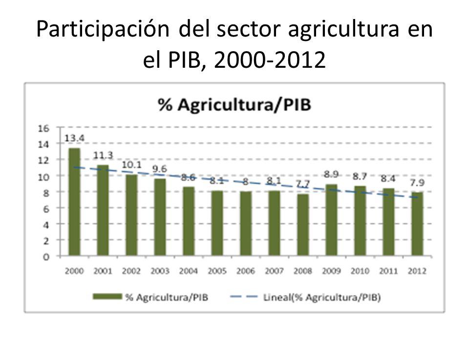 Participación del sector agricultura en el PIB, 2000-2012