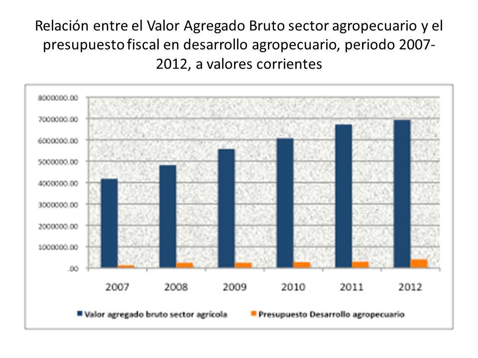 Relación entre el Valor Agregado Bruto sector agropecuario y el presupuesto fiscal en desarrollo agropecuario, periodo 2007- 2012, a valores corriente