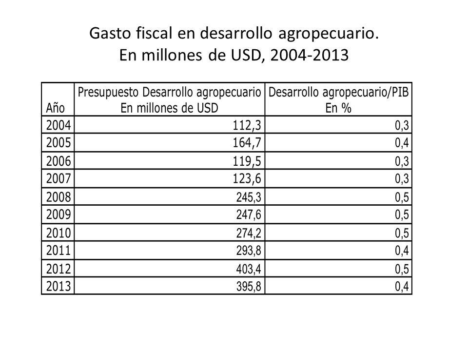 Gasto fiscal en desarrollo agropecuario. En millones de USD, 2004-2013