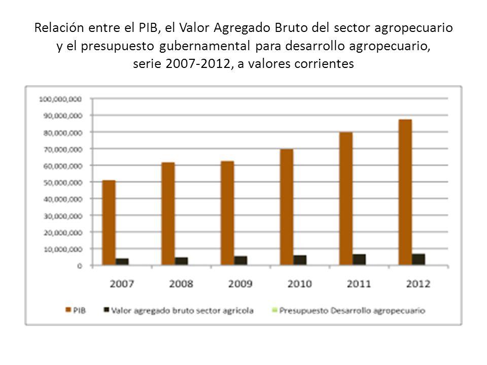 Relación entre el PIB, el Valor Agregado Bruto del sector agropecuario y el presupuesto gubernamental para desarrollo agropecuario, serie 2007-2012, a