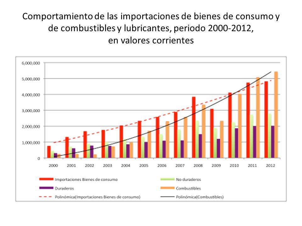 Comportamiento de las importaciones de bienes de consumo y de combustibles y lubricantes, periodo 2000-2012, en valores corrientes