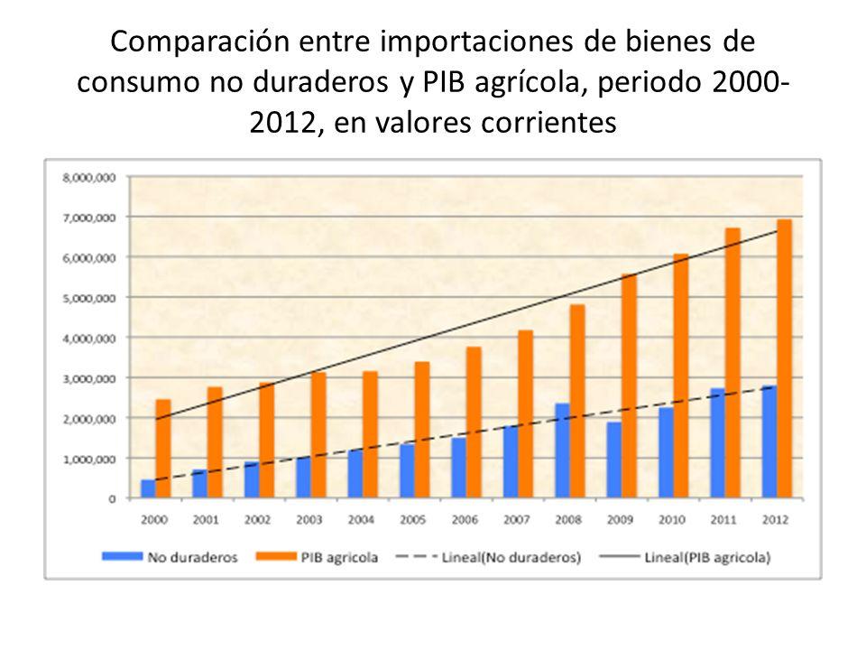 Comparación entre importaciones de bienes de consumo no duraderos y PIB agrícola, periodo 2000- 2012, en valores corrientes