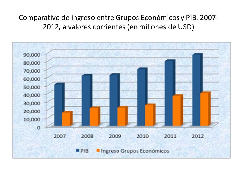 Comparativo de ingreso entre Grupos Económicos y PIB, 2007- 2012, a valores corrientes (en millones de USD)