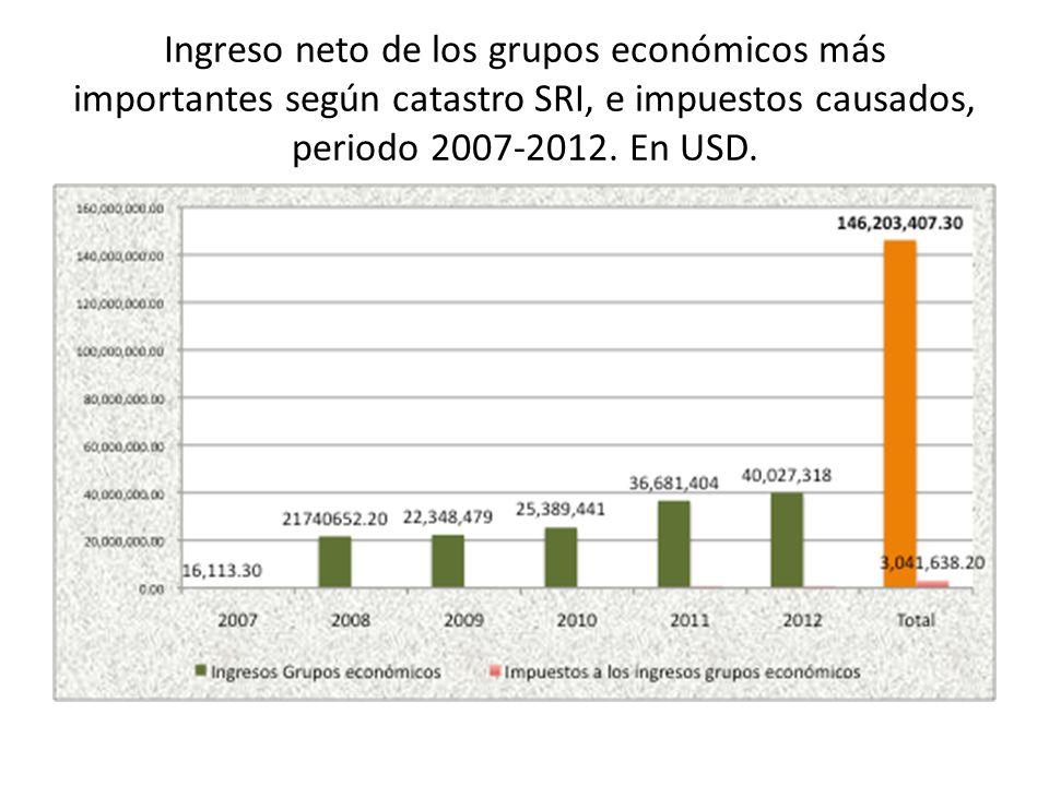 Ingreso neto de los grupos económicos más importantes según catastro SRI, e impuestos causados, periodo 2007-2012. En USD.