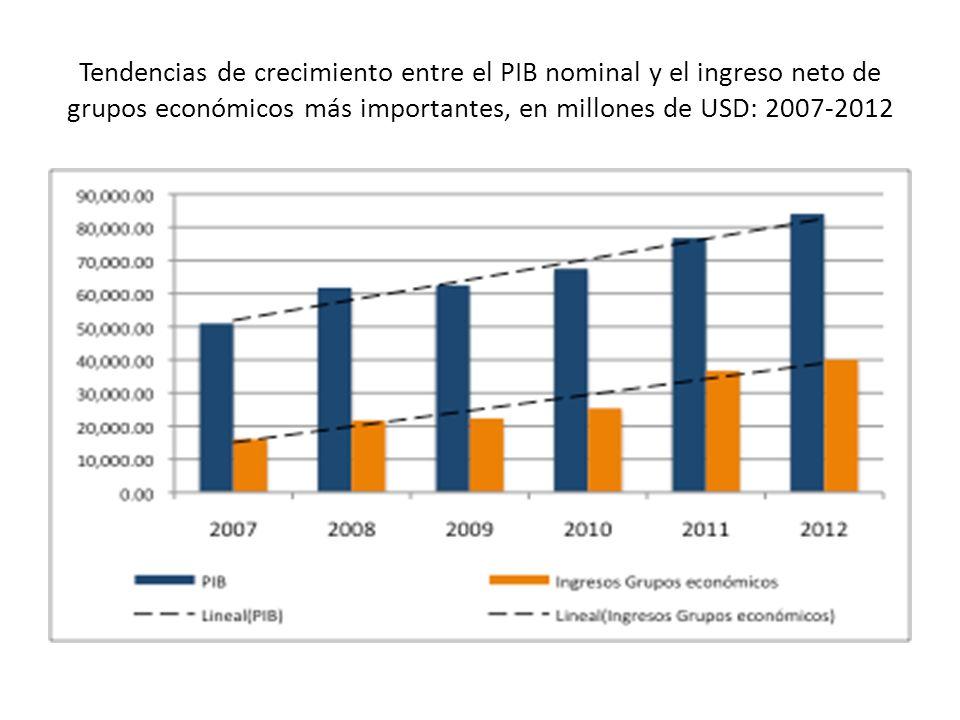 Tendencias de crecimiento entre el PIB nominal y el ingreso neto de grupos económicos más importantes, en millones de USD: 2007-2012