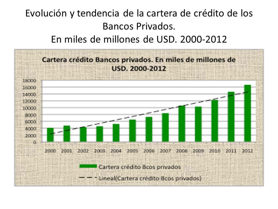 Evolución y tendencia de la cartera de crédito de los Bancos Privados. En miles de millones de USD. 2000-2012