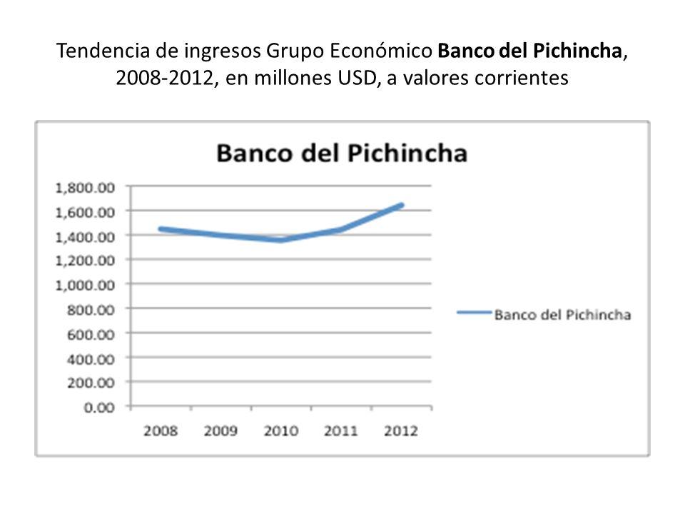 Tendencia de ingresos Grupo Económico Banco del Pichincha, 2008-2012, en millones USD, a valores corrientes