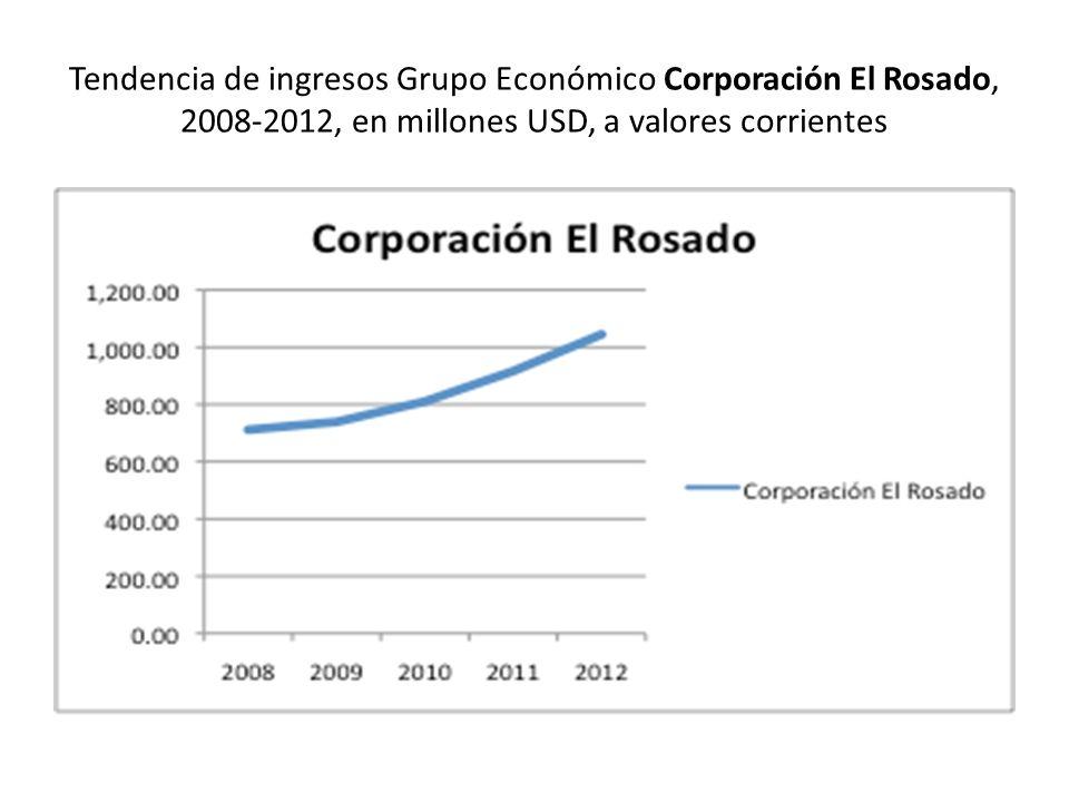 Tendencia de ingresos Grupo Económico Corporación El Rosado, 2008-2012, en millones USD, a valores corrientes