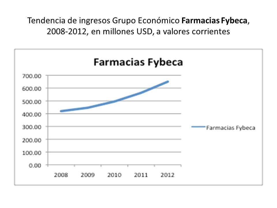 Tendencia de ingresos Grupo Económico Farmacias Fybeca, 2008-2012, en millones USD, a valores corrientes