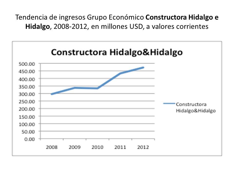 Tendencia de ingresos Grupo Económico Constructora Hidalgo e Hidalgo, 2008-2012, en millones USD, a valores corrientes