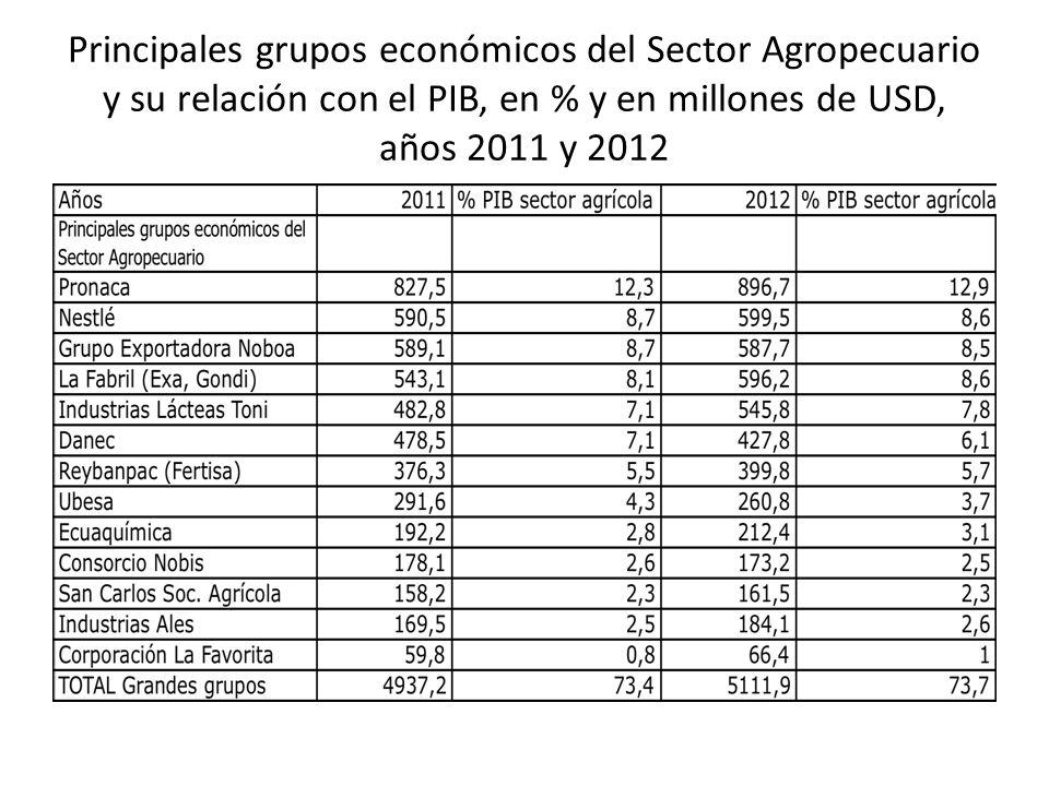 Principales grupos económicos del Sector Agropecuario y su relación con el PIB, en % y en millones de USD, años 2011 y 2012
