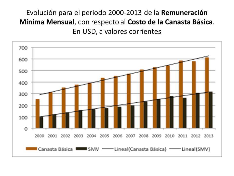 Evolución para el periodo 2000-2013 de la Remuneración Mínima Mensual, con respecto al Costo de la Canasta Básica. En USD, a valores corrientes