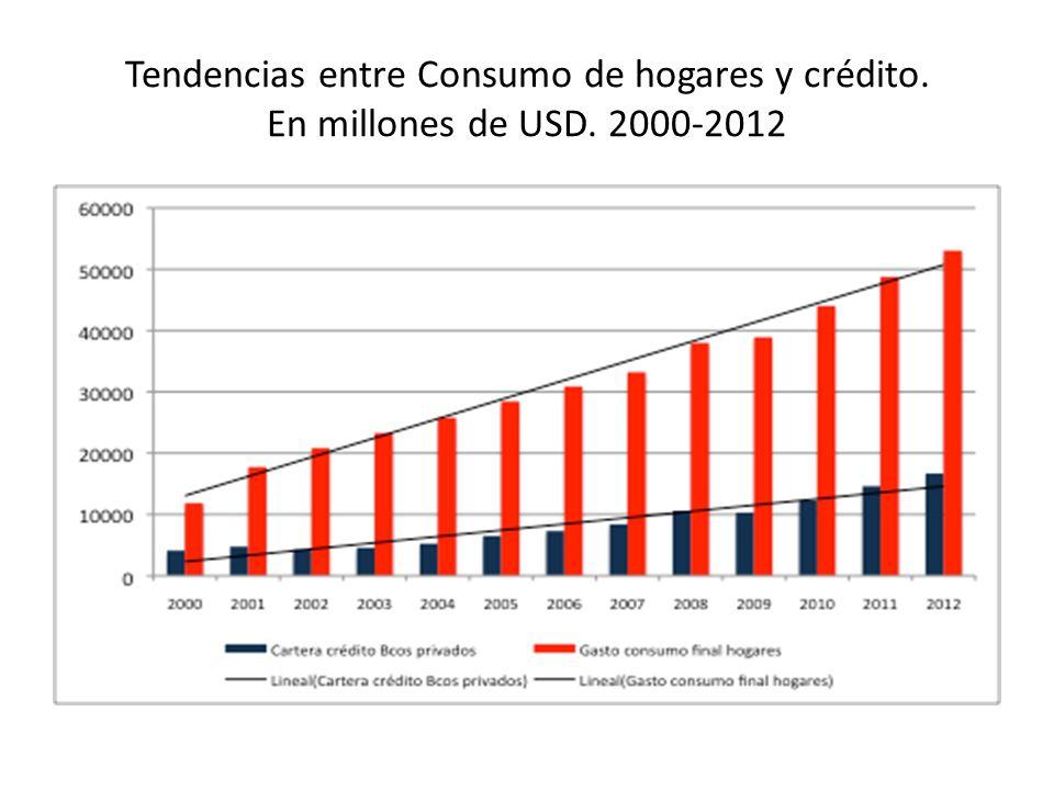 Tendencias entre Consumo de hogares y crédito. En millones de USD. 2000-2012