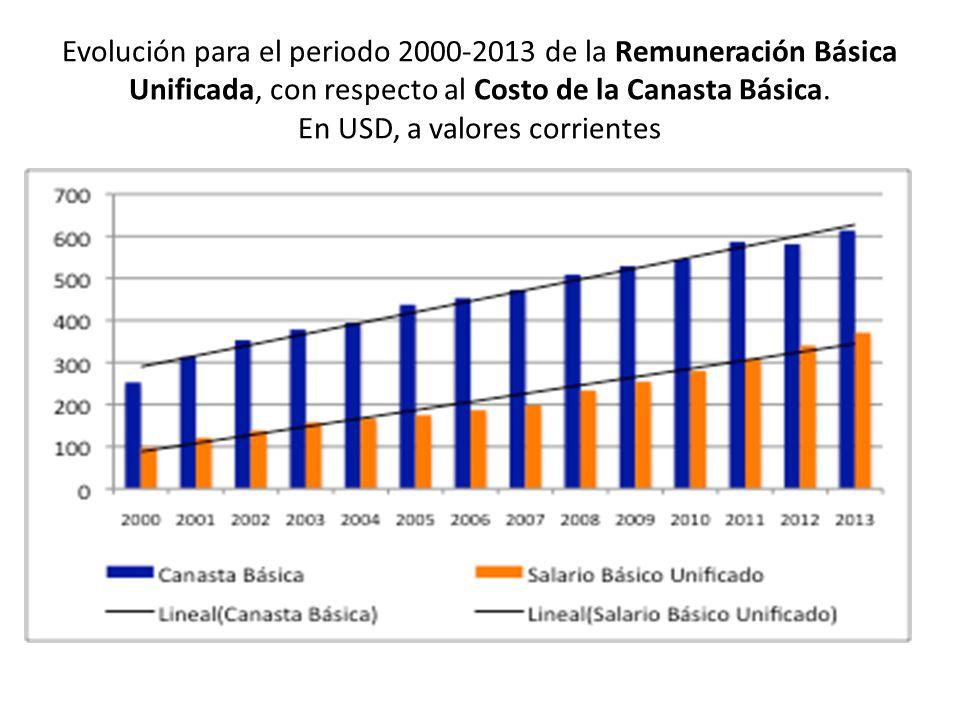 Evolución para el periodo 2000-2013 de la Remuneración Básica Unificada, con respecto al Costo de la Canasta Básica. En USD, a valores corrientes