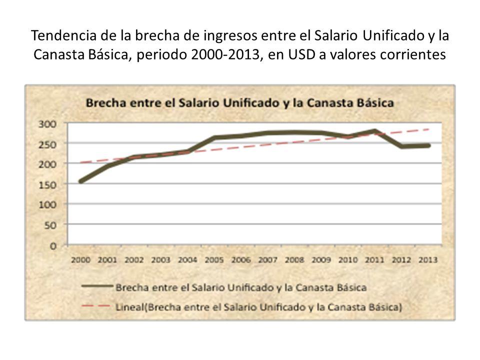 Tendencia de la brecha de ingresos entre el Salario Unificado y la Canasta Básica, periodo 2000-2013, en USD a valores corrientes