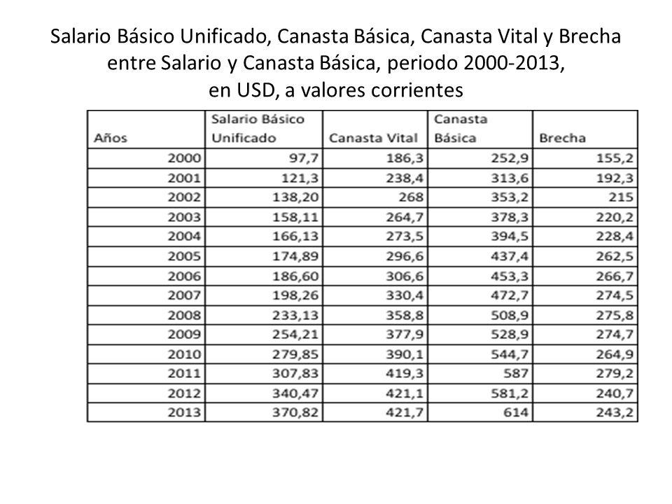 Salario Básico Unificado, Canasta Básica, Canasta Vital y Brecha entre Salario y Canasta Básica, periodo 2000-2013, en USD, a valores corrientes