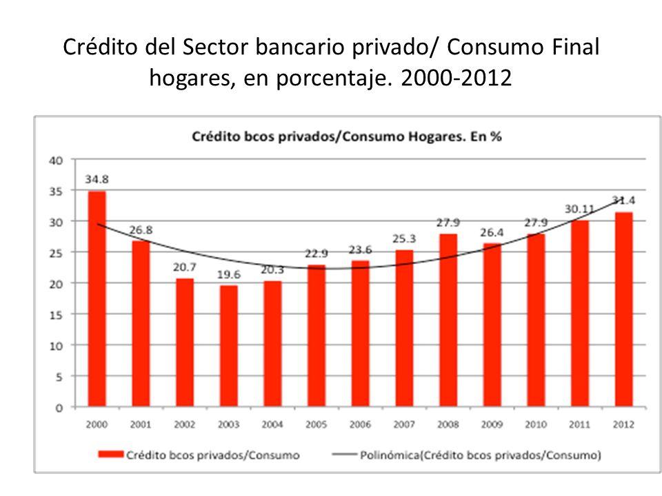 Comparativo de ingresos fiscales, excluyendo deuda externa, periodo 2000-2006 y 2007-2012.