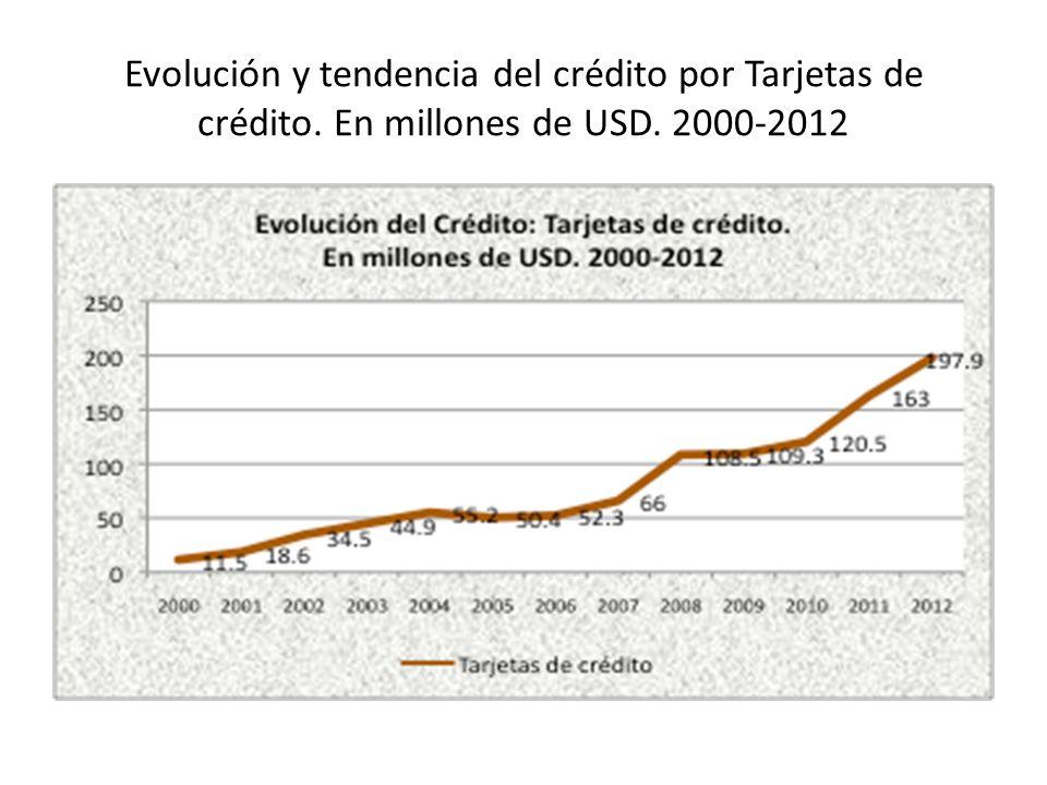 Evolución y tendencia del crédito por Tarjetas de crédito. En millones de USD. 2000-2012