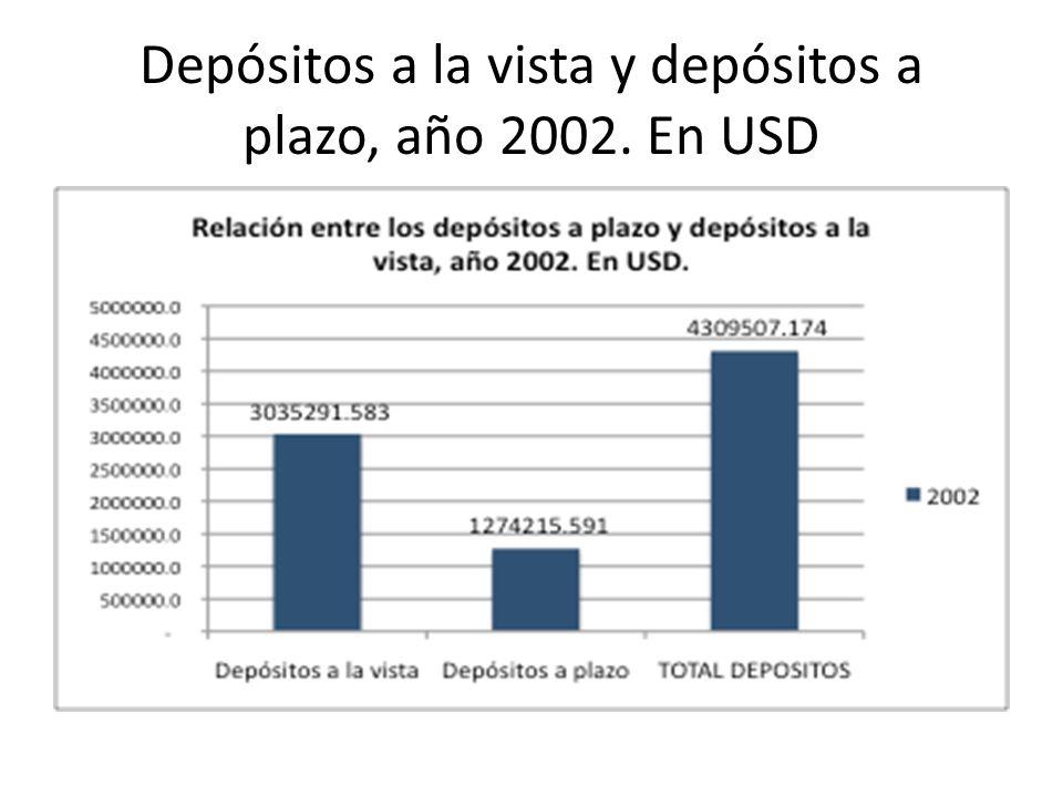 Depósitos a la vista y depósitos a plazo, año 2002. En USD