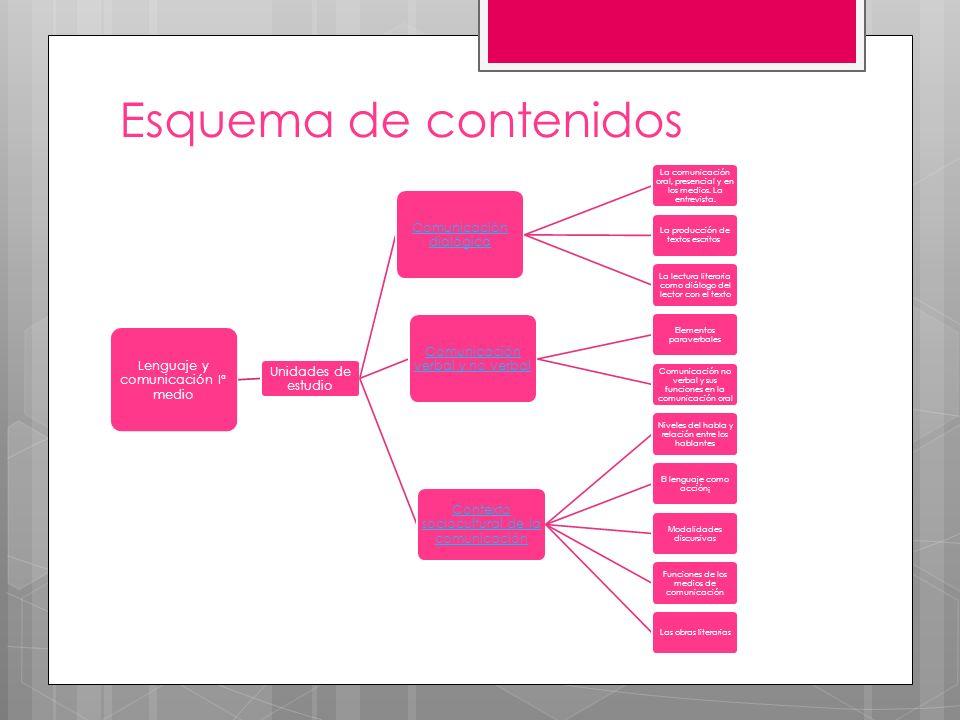 Esquema de contenidos Lenguaje y comunicación Iª medio Unidades de estudio Comunicación dialógica La comunicación oral, presencial y en los medios. La