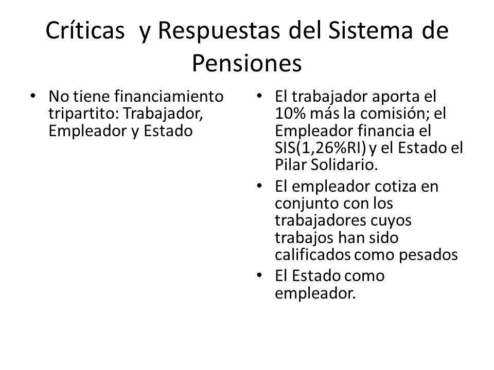 Críticas y Respuestas del Sistema de Pensiones No tiene financiamiento tripartito: Trabajador, Empleador y Estado El trabajador aporta el 10% más la comisión; el Empleador financia el SIS(1,26%RI) y el Estado el Pilar Solidario.