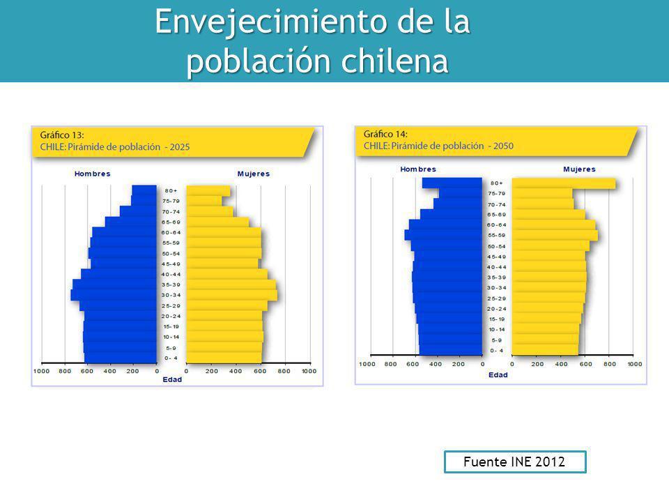 Envejecimiento de la población chilena población chilena Fuente INE 2012