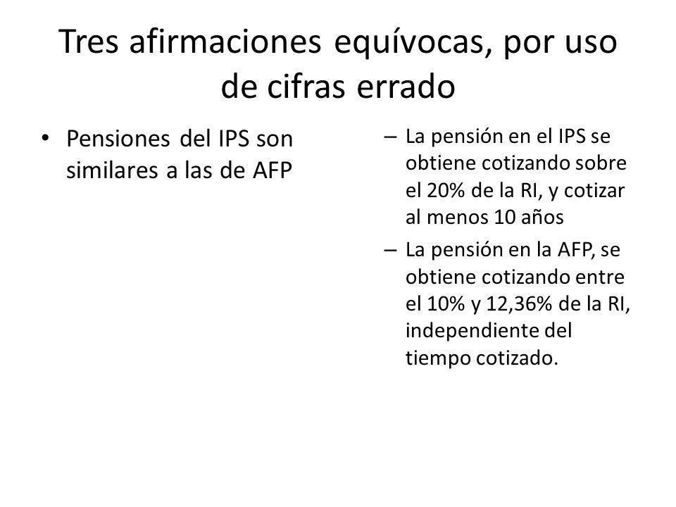 Tres afirmaciones equívocas, por uso de cifras errado Pensiones del IPS son similares a las de AFP – La pensión en el IPS se obtiene cotizando sobre el 20% de la RI, y cotizar al menos 10 años – La pensión en la AFP, se obtiene cotizando entre el 10% y 12,36% de la RI, independiente del tiempo cotizado.