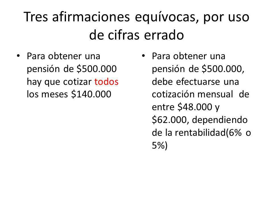 Tres afirmaciones equívocas, por uso de cifras errado Para obtener una pensión de $500.000 hay que cotizar todos los meses $140.000 Para obtener una pensión de $500.000, debe efectuarse una cotización mensual de entre $48.000 y $62.000, dependiendo de la rentabilidad(6% o 5%)