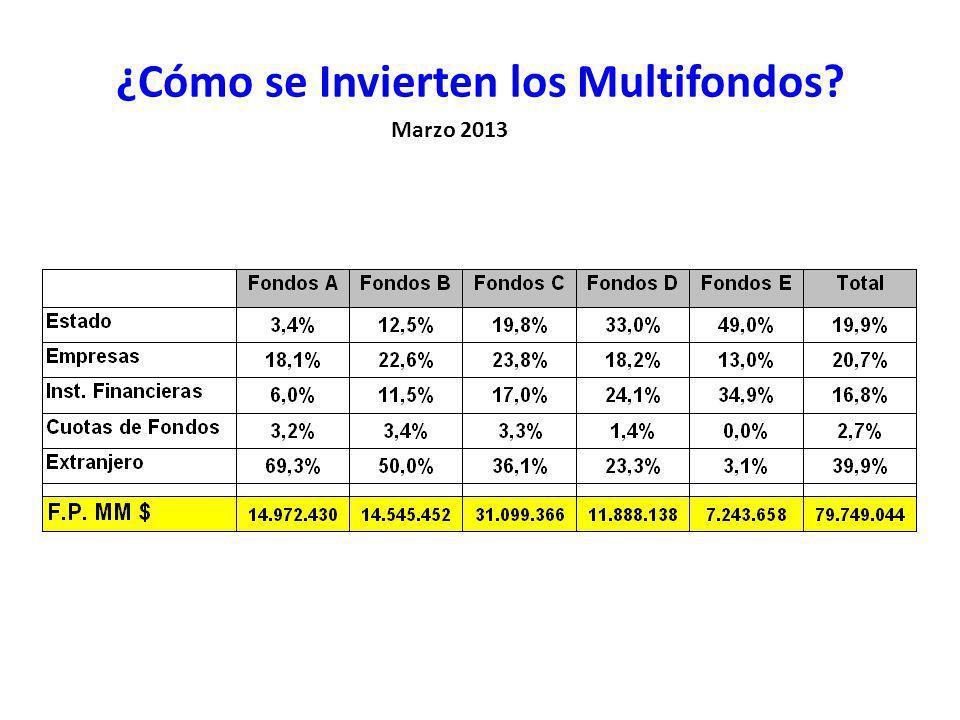 ¿Cómo se Invierten los Multifondos Marzo 2013