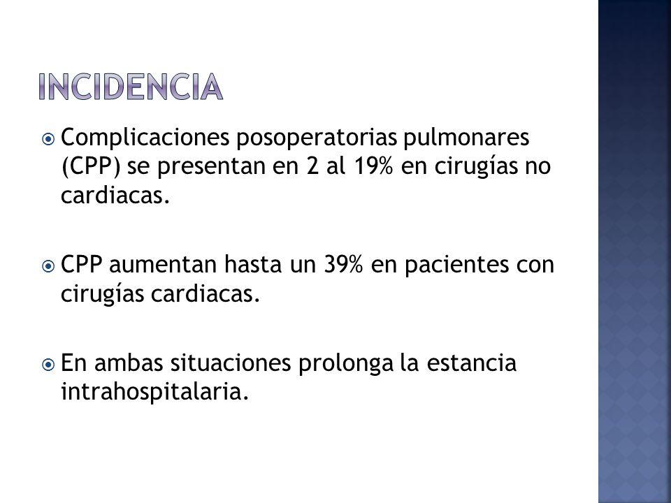Complicaciones posoperatorias pulmonares (CPP) se presentan en 2 al 19% en cirugías no cardiacas. CPP aumentan hasta un 39% en pacientes con cirugías