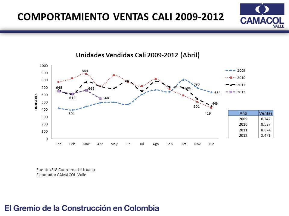 COMPORTAMIENTO VENTAS CALI 2009-2012 Fuente: SIG Coordenada Urbana Elaborado: CAMACOL Valle AñoVentas 20096.747 20108.537 20118.074 20122.471