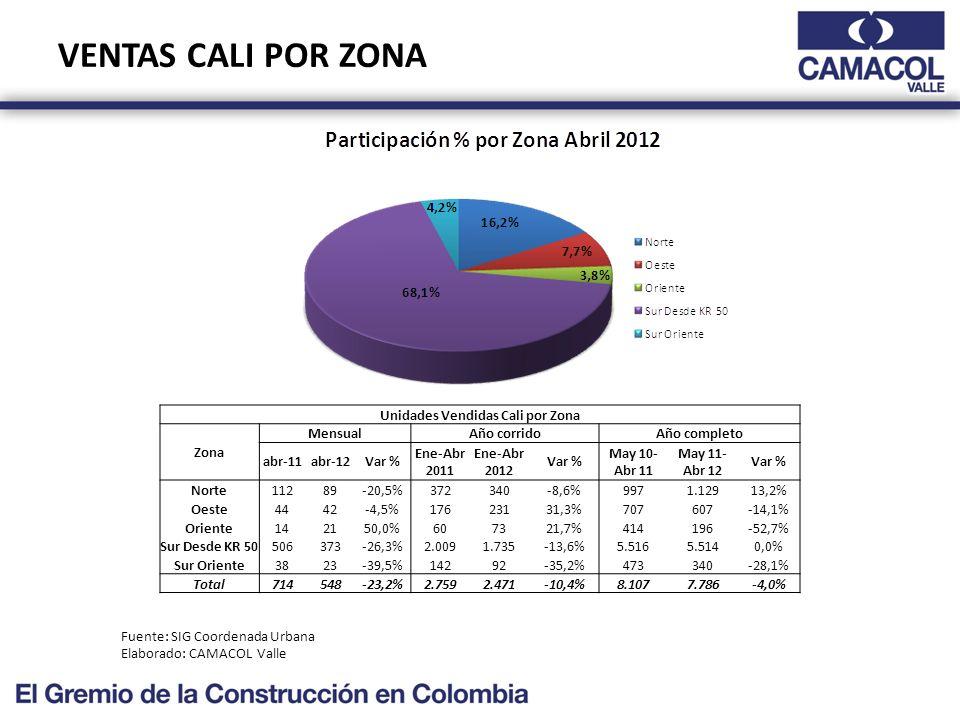 VENTAS CALI POR ZONA Fuente: SIG Coordenada Urbana Elaborado: CAMACOL Valle Unidades Vendidas Cali por Zona Zona MensualAño corridoAño completo abr-11abr-12Var % Ene-Abr 2011 Ene-Abr 2012 Var % May 10- Abr 11 May 11- Abr 12 Var % Norte11289-20,5%372340-8,6%9971.12913,2% Oeste4442-4,5%17623131,3%707607-14,1% Oriente142150,0%607321,7%414196-52,7% Sur Desde KR 50506373-26,3%2.0091.735-13,6%5.5165.5140,0% Sur Oriente3823-39,5%14292-35,2%473340-28,1% Total714548-23,2%2.7592.471-10,4%8.1077.786-4,0%
