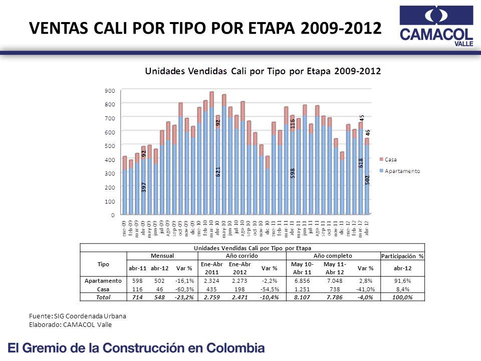 VENTAS CALI POR TIPO POR ETAPA 2009-2012 Fuente: SIG Coordenada Urbana Elaborado: CAMACOL Valle Unidades Vendidas Cali por Tipo por Etapa Tipo MensualAño corridoAño completoParticipación % abr-11abr-12Var % Ene-Abr 2011 Ene-Abr 2012 Var % May 10- Abr 11 May 11- Abr 12 Var %abr-12 Apartamento598502-16,1%2.3242.273-2,2%6.8567.0482,8%91,6% Casa11646-60,3%435198-54,5%1.251738-41,0%8,4% Total714548-23,2%2.7592.471-10,4%8.1077.786-4,0%100,0%