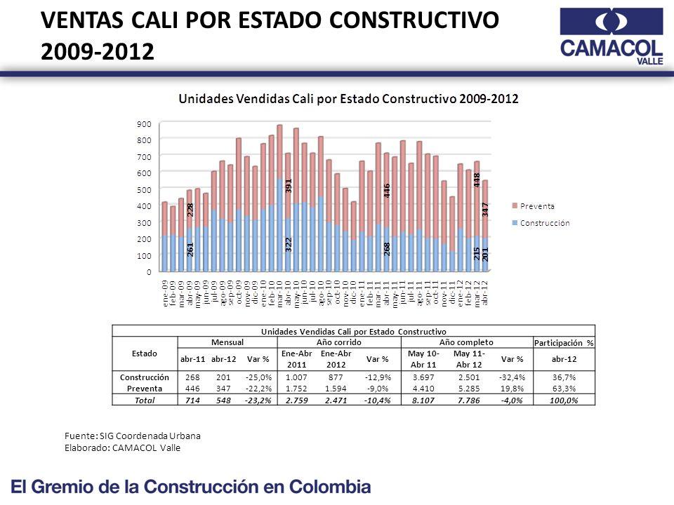 VENTAS CALI POR ESTADO CONSTRUCTIVO 2009-2012 Fuente: SIG Coordenada Urbana Elaborado: CAMACOL Valle Unidades Vendidas Cali por Estado Constructivo Estado MensualAño corridoAño completoParticipación % abr-11abr-12Var % Ene-Abr 2011 Ene-Abr 2012 Var % May 10- Abr 11 May 11- Abr 12 Var %abr-12 Construcción268201-25,0%1.007877-12,9%3.6972.501-32,4%36,7% Preventa446347-22,2%1.7521.594-9,0%4.4105.28519,8%63,3% Total714548-23,2%2.7592.471-10,4%8.1077.786-4,0%100,0%