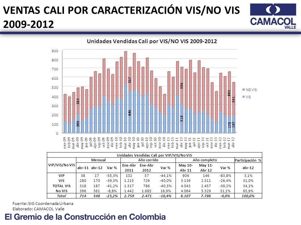 VENTAS CALI POR CARACTERIZACIÓN VIS/NO VIS 2009-2012 Fuente: SIG Coordenada Urbana Elaborado: CAMACOL Valle Unidades Vendidas Cali por VIP/VIS/No VIS VIP/VIS/No VIS MensualAño corridoAño completoParticipación % abr-11abr-12Var % Ene-Abr 2011 Ene-Abr 2012 Var % May 10- Abr 11 May 11- Abr 12 Var %abr-12 VIP3817-55,3%10257-44,1%904146-83,8%3,1% VIS280170-39,3%1.215729-40,0%3.1392.311-26,4%31,0% TOTAL VIS318187-41,2%1.317786-40,3%4.0432.457-39,2%34,1% No VIS396361-8,8%1.4421.68516,9%4.0645.32931,1%65,9% Total714548-23,2%2.7592.471-10,4%8.1077.786-4,0%100,0%