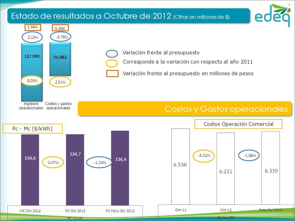 Corresponde a la variación con respecto al año 2011 Variación frente al presupuesto Costos y gastos operacionales Ingresos operacionales Estado de resultados a Octubre de 2012 (Cifras en millones de $) Estado de resultados a Octubre de 2012 (Cifras en millones de $) Costos y Gastos operacionales – Variables de negocio Ind.
