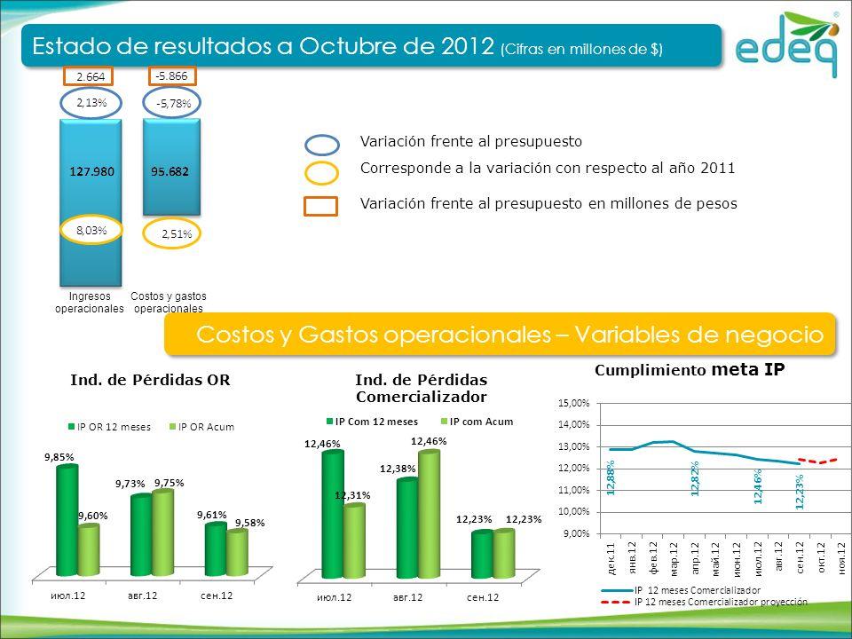 EBITDA Corresponde a la variación con respecto al año 2011 Variación frente al presupuesto Costos y gastos operacionales Ingresos operacionales Estado de resultados a Octubre de 2012 (Cifras en millones de $) Estado de resultados a Octubre de 2012 (Cifras en millones de $) EBITDA – Margen EBITDA Variación frente al presupuesto en millones de pesos
