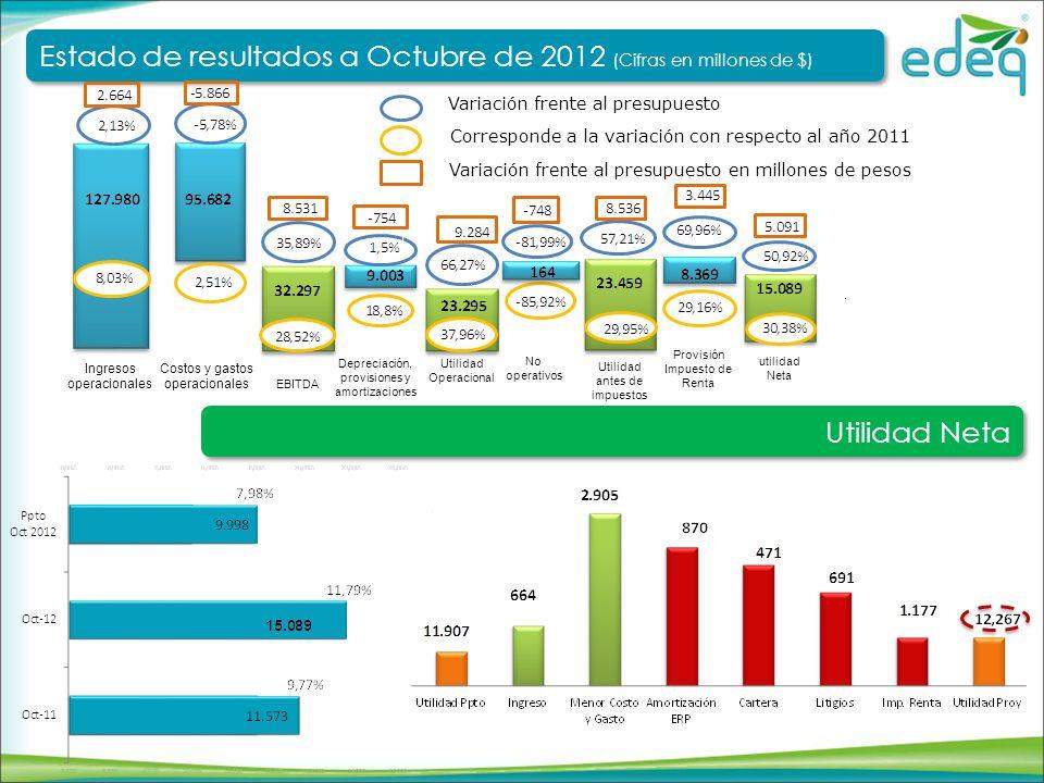 Avances en resultados a Octubre de 2012 (Cifras en millones de $) Avances en resultados a Octubre de 2012 (Cifras en millones de $)