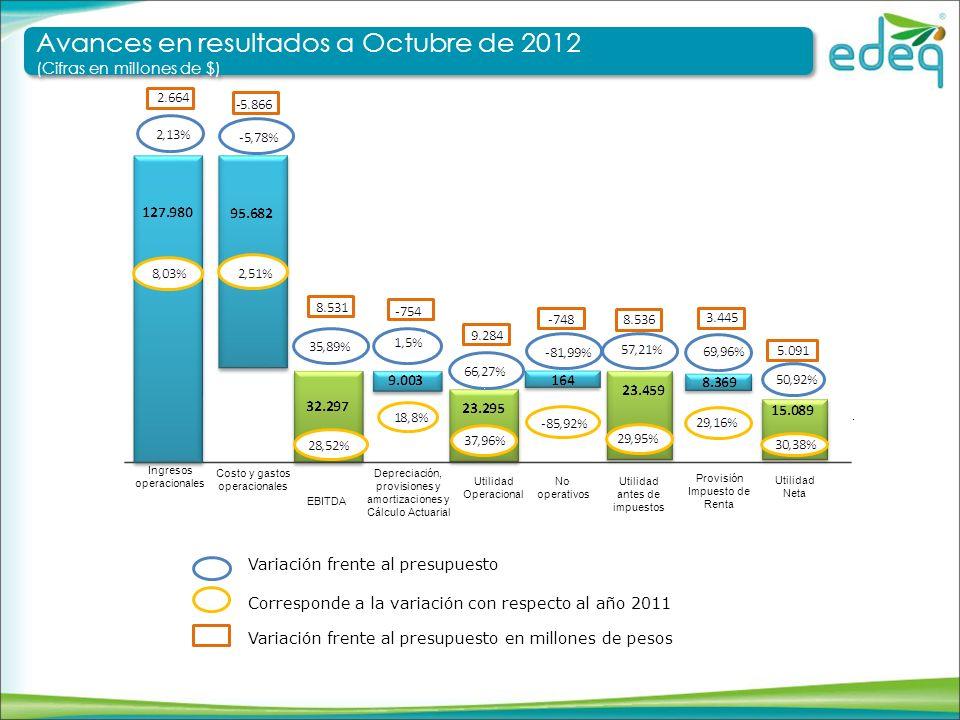Estado de resultados a Octubre de 2012 (Cifras en millones de $) Estado de resultados a Octubre de 2012 (Cifras en millones de $) Ingresos operacionales Corresponde a la variación con respecto al año 2011 Variación frente al presupuesto Variación frente al presupuesto en millones de pesos Venta de energía Cartera no cobrada Interpretación ADD AOM AP Alquiler Infraestructura Error registro ADD Venta en Bolsa Mayor ingreso efecto CU -1,904 -915 233 983 1.506 1.601 1.160