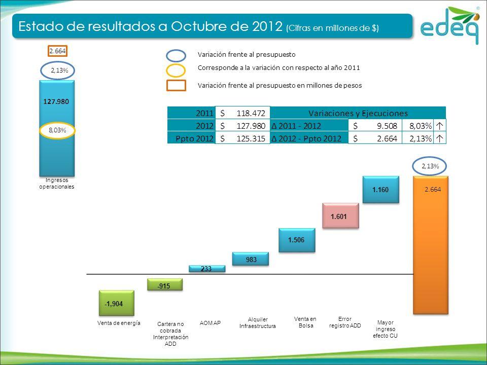 Ventas (MWh) Usuarios Corresponde a la variación con respecto al año 2011 Variación frente al presupuesto Ingresos operacionales Recuperación de energía Variación frente al presupuesto con recuperación de energía Estado de resultados a Octubre de 2012 (Cifras en millones de $) Estado de resultados a Octubre de 2012 (Cifras en millones de $) Ingresos Operacionales – Variables de negocio Variación frente al presupuesto en millones de pesos