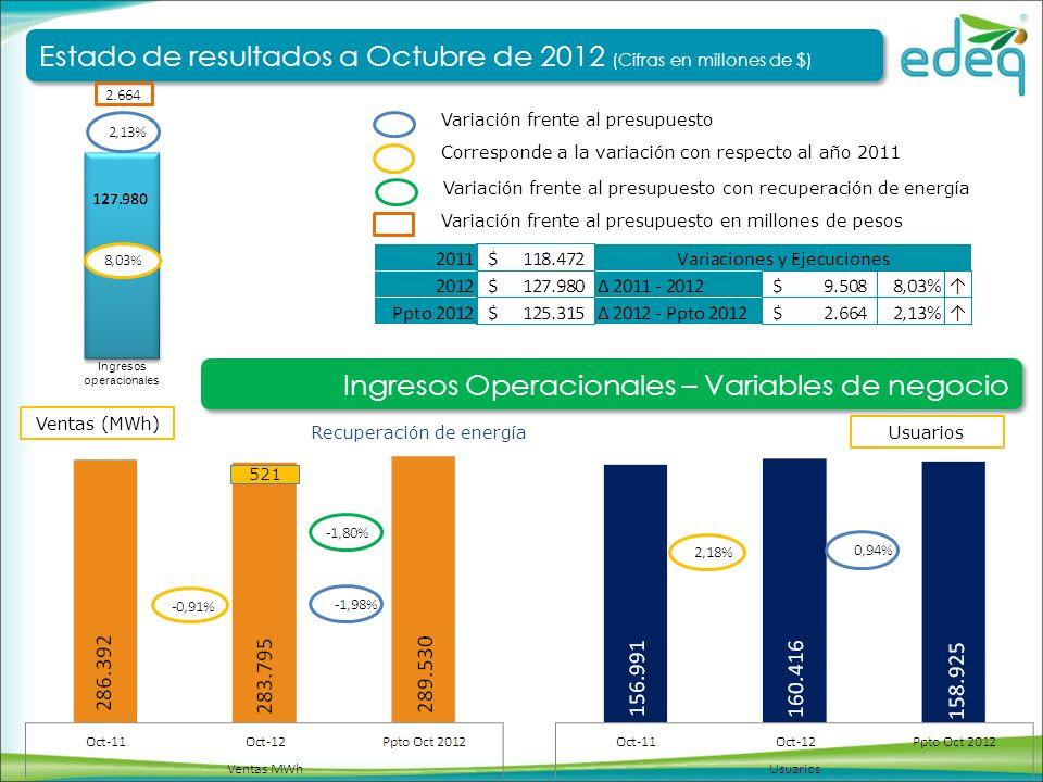 Tarifa Media ($/kWh) Corresponde a la variación con respecto al año 2011 Variación frente al presupuesto Delta Ingresos operacionales Estado de resultados a Octubre de 2012 (Cifras en millones de $) Estado de resultados a Octubre de 2012 (Cifras en millones de $) Ingresos Operacionales – Variables de negocio Variación frente al presupuesto en millones de pesos