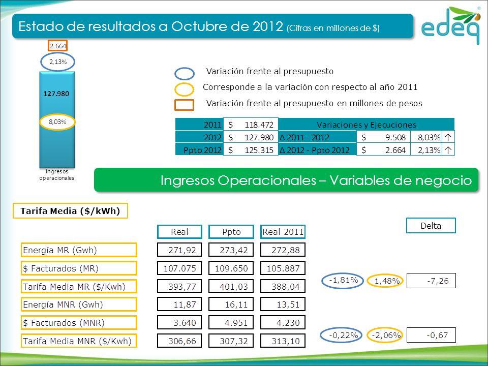 Corresponde a la variación con respecto al año 2011 Variación frente al presupuesto Costos y gastos operacionales Ingresos operacionales Estado de resultados a Octubre de 2012 (Cifras en millones de $) Estado de resultados a Octubre de 2012 (Cifras en millones de $) Costos y Gastos operacionales Variación frente al presupuesto en millones de pesos Ppto Aprobado 2012 Recursos no ejecutados Desplazamientos de ejecución