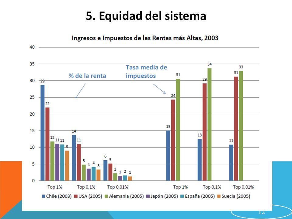 12 5. Equidad del sistema