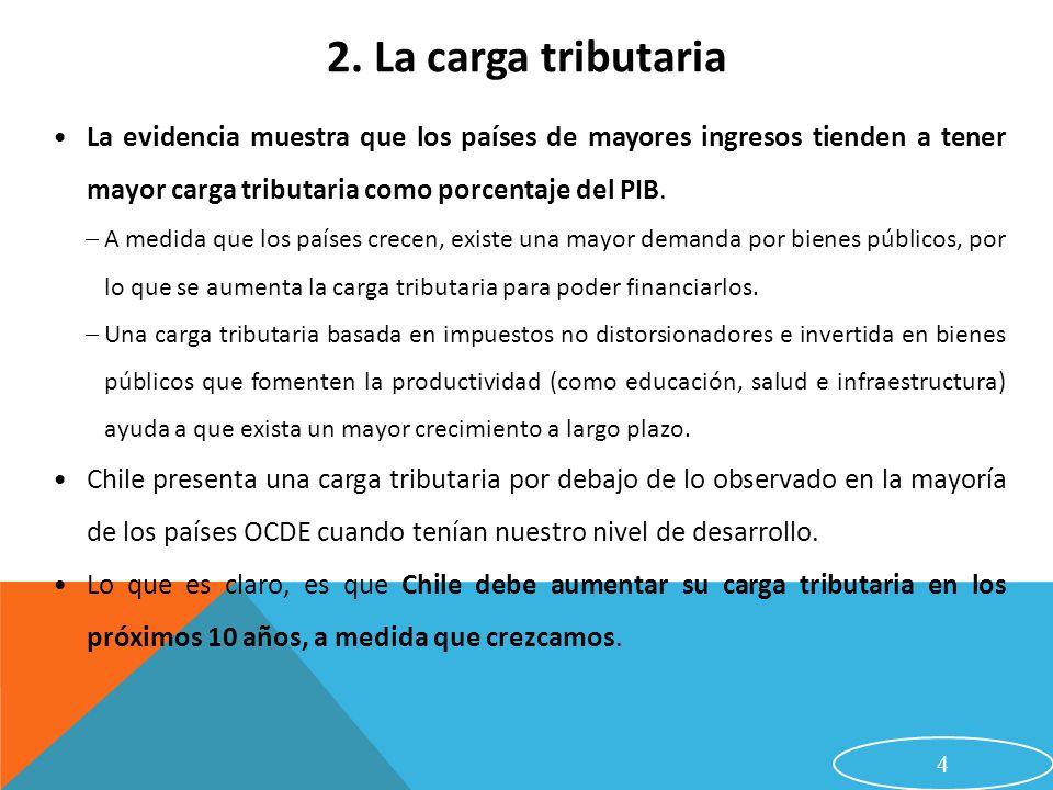 15 6.El Programa de Michelle Bachelet 2. Incentivo a la Inversión de las Empresas.