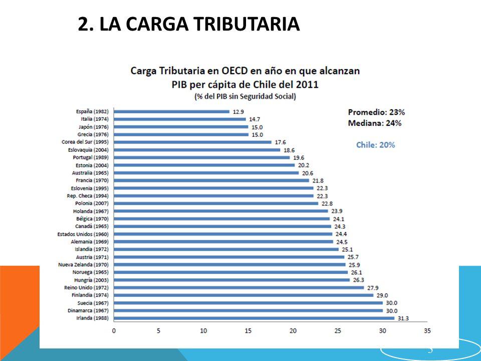16 6.El Programa de Michelle Bachelet 3. Incentivo a las PYMES.
