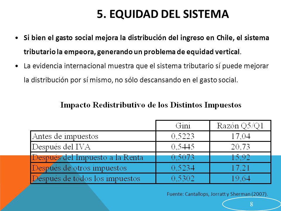 La distribución del ingreso en Chile hace que sólo a pocos se les pueda cobrar impuestos a la renta: más del 80% de los contribuyentes está en el tramo exento; menos del 1% está en los tres tramos máximos.