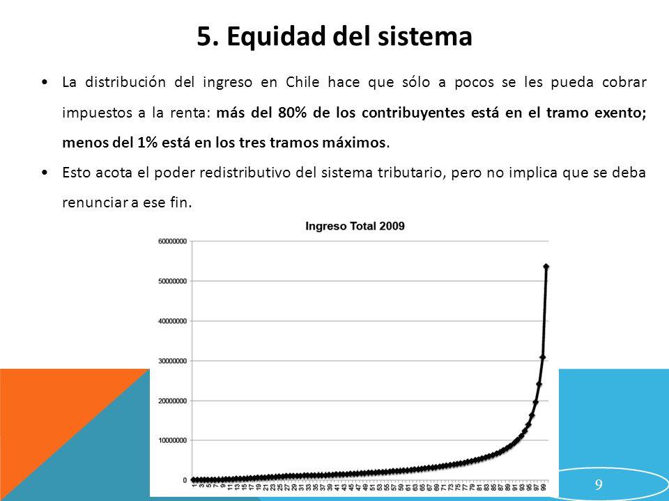 La distribución del ingreso en Chile hace que sólo a pocos se les pueda cobrar impuestos a la renta: más del 80% de los contribuyentes está en el tram
