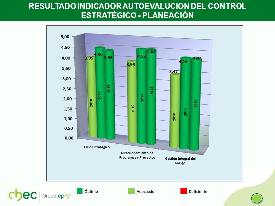 RESULTADO INDICADOR AUTOEVALUCION DEL CONTROL ESTRATÉGICO - PLANEACIÓN Óptimo Adecuado Deficiente