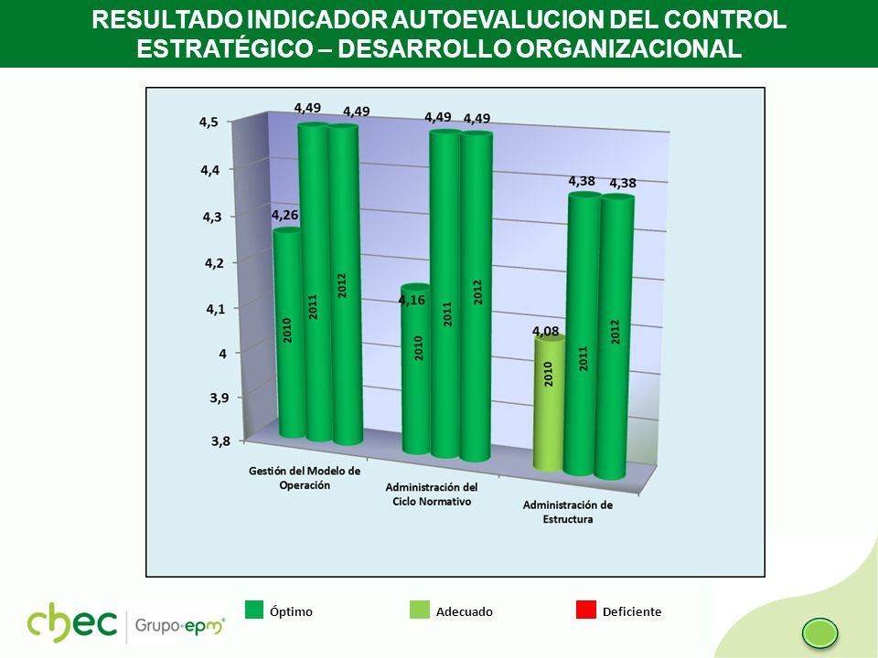 RESULTADO INDICADOR AUTOEVALUCION DEL CONTROL ESTRATÉGICO – DESARROLLO ORGANIZACIONAL Óptimo Adecuado Deficiente